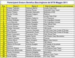 lista partecipanti v8